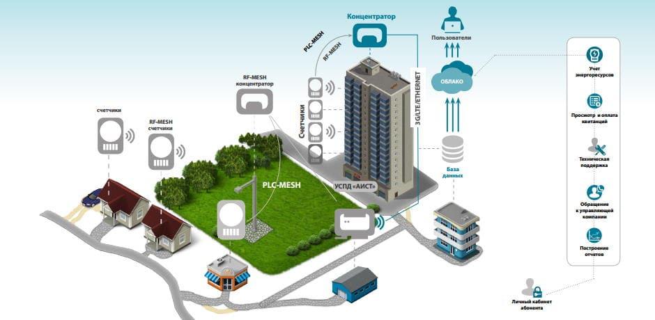 АСКУЭ — системы автоматизированного коммерческого учета электроэнергии