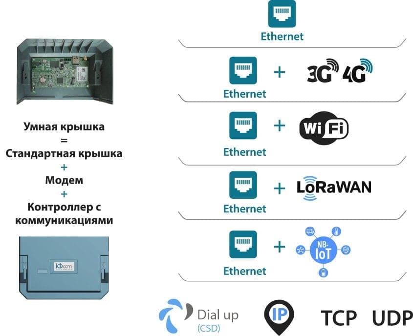 Варианты каналов связи
