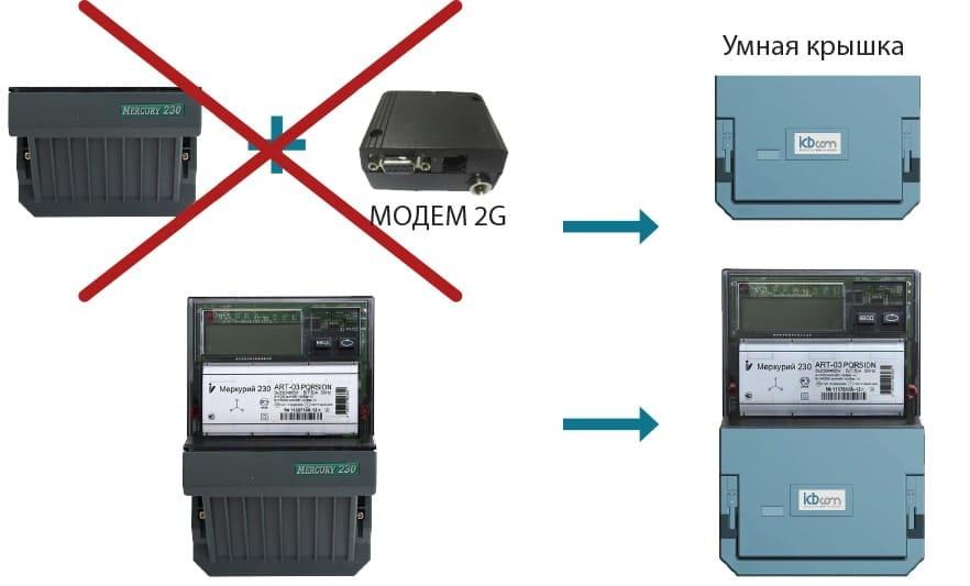 схема Модернизированные счетчики